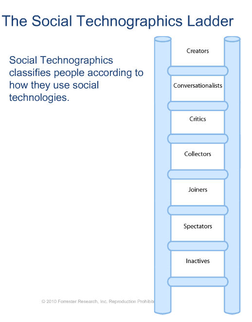 Forrester's The Social Technographics Ladder met van hoog naar laag: Creators, Conversationalists, Critics, Collectors, Joiners, Spectators, Inactives.